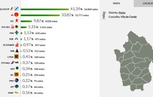 Portugal à Frente vence Legislativas 2015